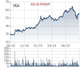 Trước lùm xùm về những khoản đầu tư ném tiền, VEAM bị kiểm toán đưa ra hàng loạt ý kiến ngoại trừ trên BCTC - Ảnh 1.