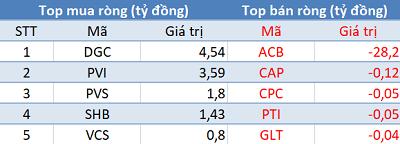 Khối ngoại bán ròng gần 290 tỷ đồng trên toàn thị trường, VN-Index mất gần 18 điểm trong phiên 5/8 - Ảnh 2.