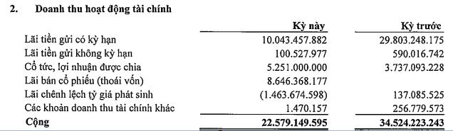 Becamex IDC (BCM) đạt 1.323 tỷ đồng LNST nửa đầu năm, giá cổ phiếu đang liên tục phá đỉnh - Ảnh 1.