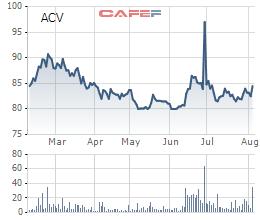 ACV báo lãi trên 3.700 tỷ đồng trong nửa đầu năm, tăng trưởng gần 20% so với cùng kỳ - Ảnh 4.