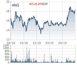 Chuyện tình tỷ đô giữa THACO – HAGL một năm nhìn lại - Ảnh 4.