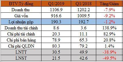 CMC Group báo lãi ròng quý 1 giảm một nửa cùng kỳ, cổ phiếu tăng giá gấp đôi - Ảnh 1.