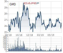Không còn khoản lợi nhuận khủng từ chuyển nhượng đầu tư, Gemadept (GMD) báo lãi ròng giảm 78% nửa đầu năm - Ảnh 2.
