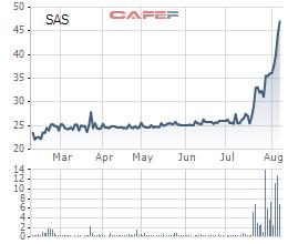 Sasco lãi 257 tỷ đồng nửa đầu năm, quyết định chi tạm ứng cổ tức đợt 1/2019 - Ảnh 1.