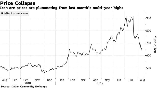 Giá quặng sắt giảm mạnh nhất gần 3 năm - Ảnh 1.