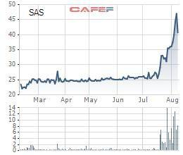 Sasco dự chi 107 tỷ đồng tạm ứng 8% cổ tức bằng tiền đợt 1/2019 - Ảnh 1.