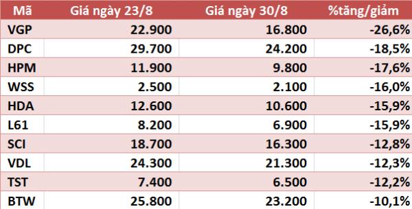 10 cổ phiếu tăng/giảm mạnh nhất tuần: KDC và DXG gây ấn tượng - Ảnh 4.