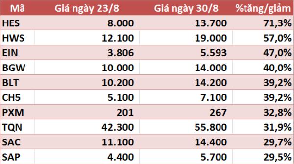 10 cổ phiếu tăng/giảm mạnh nhất tuần: KDC và DXG gây ấn tượng - Ảnh 5.
