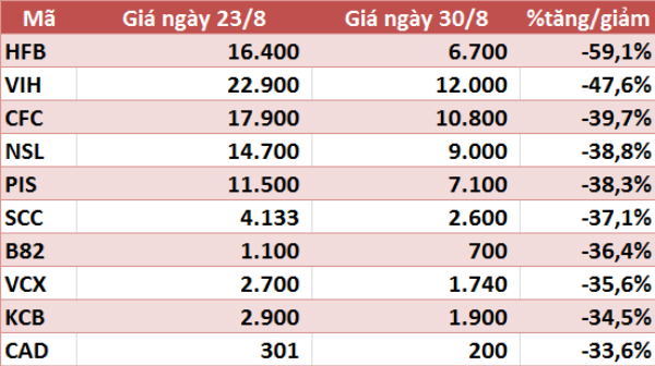 10 cổ phiếu tăng/giảm mạnh nhất tuần: KDC và DXG gây ấn tượng - Ảnh 6.