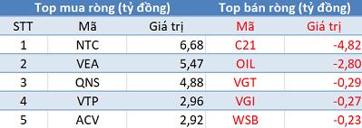 Phiên 10/9: Thị trường giảm sâu, khối ngoại mua ròng phiên thứ 3 liên tiếp - Ảnh 3.