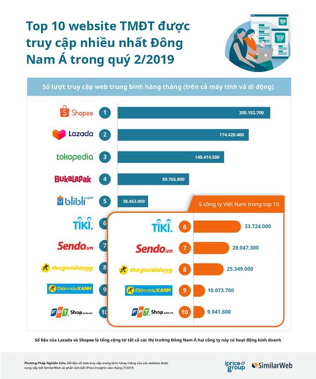 Top 10 trang TMĐT Đông Nam Á: Một nửa là công ty Việt, 3 'kỳ lân' của Indonesia góp mặt - Ảnh 1.