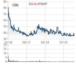 Vissan (VSN) bị phạt và truy thu hơn 600 triệu đồng tiền thuế - Ảnh 1.