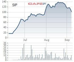 SIP tăng 6 lần sau 3 tháng lên sàn, Phó TGĐ chốt lãi thành công 14 triệu cổ phiếu - Ảnh 1.