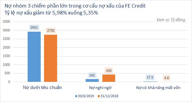 Nợ xấu của FE Credit đang như thế nào? - Ảnh 1.