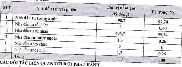 Hưng Thịnh Land đã phát hành 500 tỷ trái phiếu, bảo đảm bằng nguồn thu dự án bất động sản - Ảnh 1.