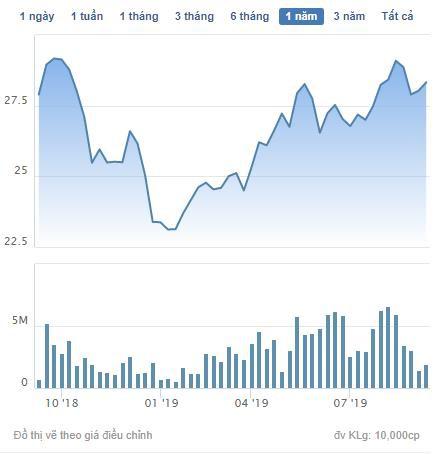PYN Elite bán 2 triệu cổ phiếu, không còn là cổ đông lớn của Nam Long - Ảnh 1.