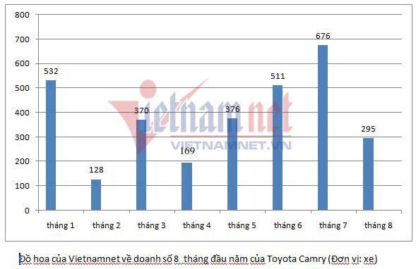 Cuộc chiến xe sedan giá 1 tỷ: Toyota Camry bất ngờ ế ẩm - Ảnh 1.