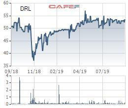 Thủy điện – Điên lực 3 (DRL) tạm ứng tiếp 20% cổ tức bằng tiền đợt 2/2019 - Ảnh 1.