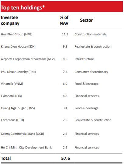 VinaCapital hoàn tất thoái vốn khỏi Vietjet Air, lãi gấp đôi sau gần 3 năm đầu tư - Ảnh 2.