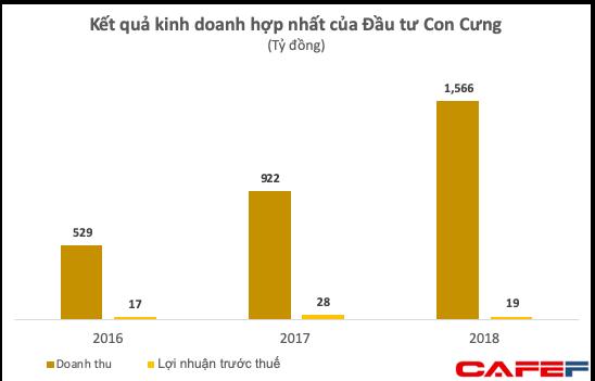 Dấu hỏi lớn khi Con Cưng mở rộng chuỗi: Doanh thu tăng vọt nhưng lợi nhuận nửa đầu năm giảm 84% xuống còn 1 tỷ đồng - Ảnh 3.