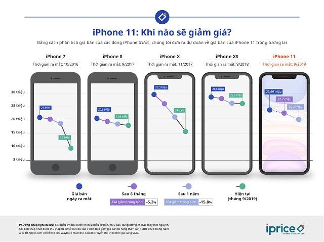 Giá iPhone 11 xách tay có thể về 22-25,5 triệu đồng vào tháng 3/2020 - Ảnh 1.
