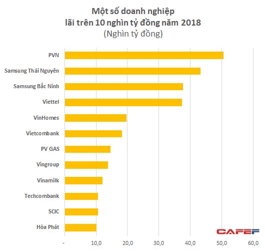 Các đầu tàu kinh tế Viettel, PVN và Samsung đang lời lãi ra sao? - Ảnh 2.