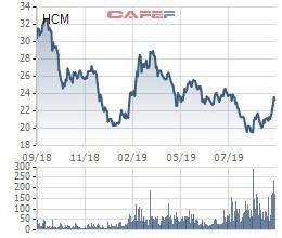 Chứng khoán HSC chuyển nhượng hơn 2 triệu cổ phần tại Quản lý quỹ VFM cho Dargon Capital