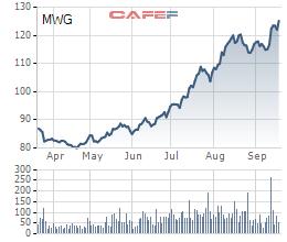 Thế giới Di động: Lợi nhuận 8 tháng tăng trưởng 37%, cổ phiếu tiếp tục phá đỉnh - Ảnh 3.