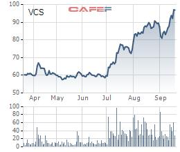 Vicostone chốt ngày chia thưởng 3,2 triệu cổ phiếu quỹ cho cổ đông hiện hữu