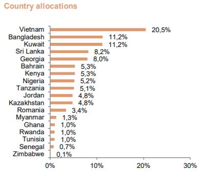 Dòng tiền Frontier Markets đang đổ mạnh vào Việt Nam, nhiều quỹ đã nâng tỷ trọng cổ phiếu vượt chuẩn benchmark - Ảnh 1.