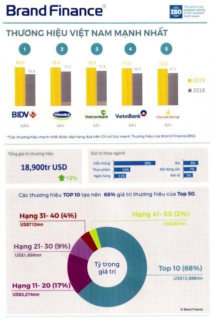 Brand Finance công bố BIDV là thương hiệu Việt Nam mạnh nhất năm 2019 - Ảnh 1.