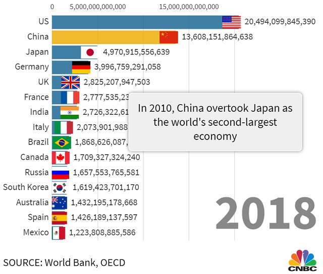 Trung Quốc vươn lên thành nền kinh tế số 2 thế giới thế nào - Ảnh 1.