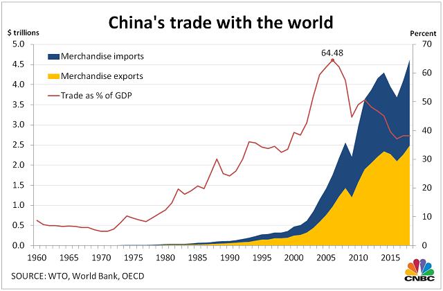 Trung Quốc vươn lên thành nền kinh tế số 2 thế giới thế nào - Ảnh 2.