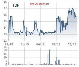 Sau đợt trả cổ tức bằng cổ phiếu tỷ lệ 12%, Thuận Đức (TDP) phát hành 20 triệu cổ phiếu riêng lẻ tăng vốn điều lệ - Ảnh 1.