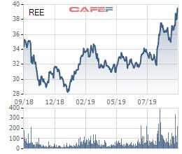 REE: Platinum Victory chào mua hơn 31 triệu cổ phiếu với giá 45.000 đồng/cp từ ngày 30/9 - Ảnh 1.
