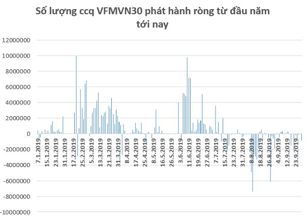 Premia MSCI Vietnam ETF hút tiền trở lại trong tuần giao dịch cuối tháng 9 - Ảnh 1.