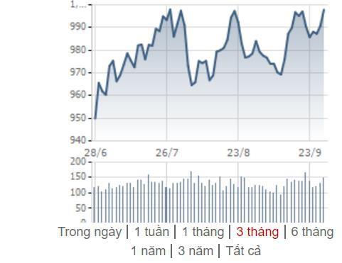 [Điểm nóng TTCK tuần 23/09 – 29/09] VN-Index nỗ lực chinh phục mốc 1.000 điểm, chứng khoán thế giới đồng loạt giảm - Ảnh 1.