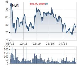 Masan Group hoàn tất phát hành 1.500 tỷ đồng trái phiếu cho 5 tổ chức - Ảnh 2.