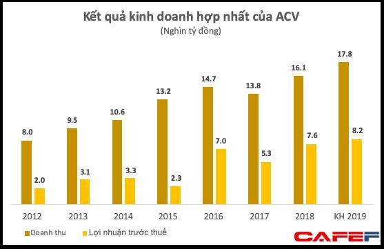 Nhà nước cần chi khoảng 8.000 tỷ đồng - gấp 5 lần số tiền thu về khi IPO nếu muốn mua lại toàn bộ cổ phần của ACV - Ảnh 2.