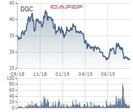 Nghịch lý: Nhiều doanh nghiệp có lợi nhuận tăng mạnh nhưng cổ phiếu lại quay đầu giảm - Ảnh 3.