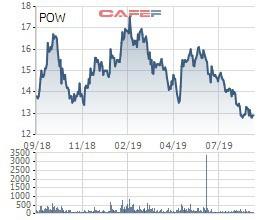 Nghịch lý: Nhiều doanh nghiệp có lợi nhuận tăng mạnh nhưng cổ phiếu lại quay đầu giảm - Ảnh 4.