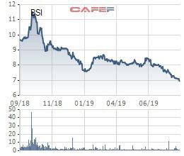 Nghịch lý: Nhiều doanh nghiệp có lợi nhuận tăng mạnh nhưng cổ phiếu lại quay đầu giảm - Ảnh 6.
