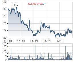 Tập đoàn Lộc Trời (LTG) bị phạt và truy thu gần 11 tỷ đồng tiền thuế - Ảnh 1.