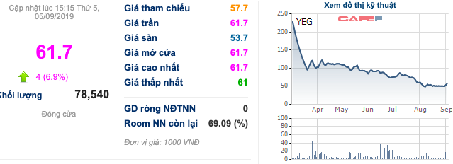 Yeah1 làm thêm mảng game, cổ phiếu trần 2 phiên - Chủ tịch Nguyễn Ảnh Nhượng Tống liền giảm phân nửa số lượng đã đăng ký - Ảnh 1.