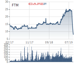 Các công ty chứng khoán đang bị...đổ vỏ FTM? - Ảnh 2.