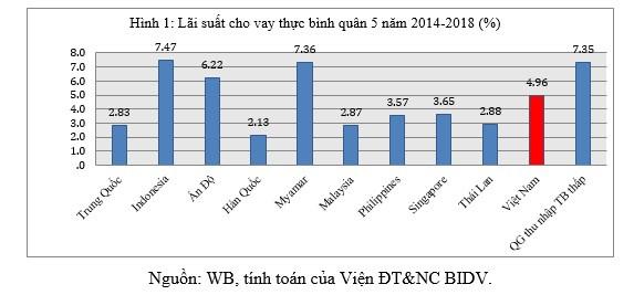 Vì sao lãi suất cho vay thực của Việt Nam còn cao? - Ảnh 1.