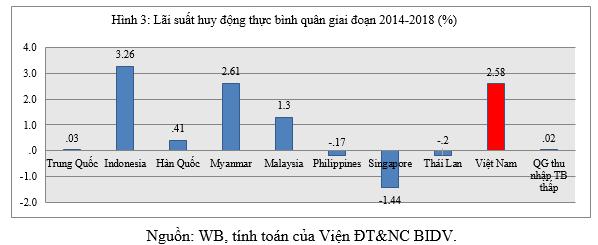 Vì sao lãi suất cho vay thực của Việt Nam còn cao? - Ảnh 3.