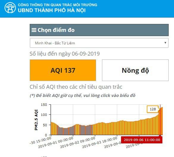Hôm nay Hà Nội lại là thành phố ô nhiễm không khí nhất thế giới: Chỉ số AQI lên tới 190, vượt xa cả Bắc Kinh lẫn Jakarta! - Ảnh 3.
