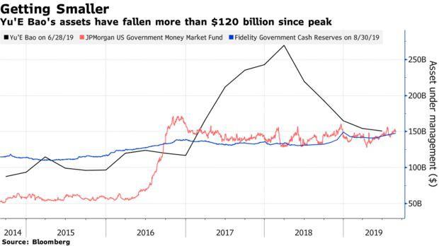 Quỹ thị trường tiền tệ lớn nhất thế giới ở Trung Quốc bốc hơi 120 tỷ USD - Ảnh 1.