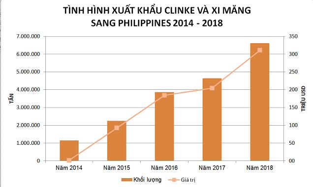Xi măng xuất sang Philippines chịu thuế gần 5 USD/tấn - Ảnh 1.